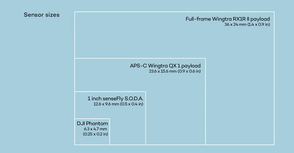 wingtra and quantix camera sensor sizes