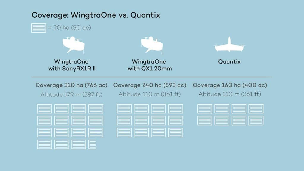 wingtra vs quantix coverage