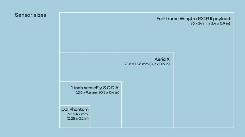 Camera sensor size comparison between Full-frame WingtraOne + RX1Rll, Aeria X, 1 inch senseFly S.O.D.A., DJI Phantom