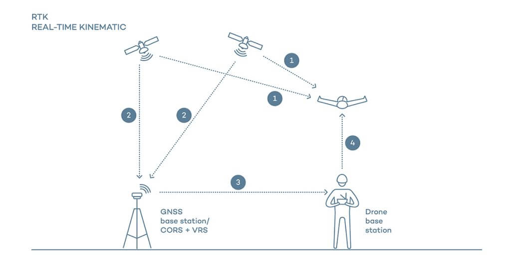 Illustration of how RTK works
