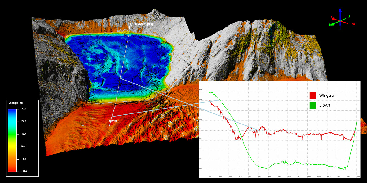 Digital elevation model and graph suicide basin and WingtraOne drone data