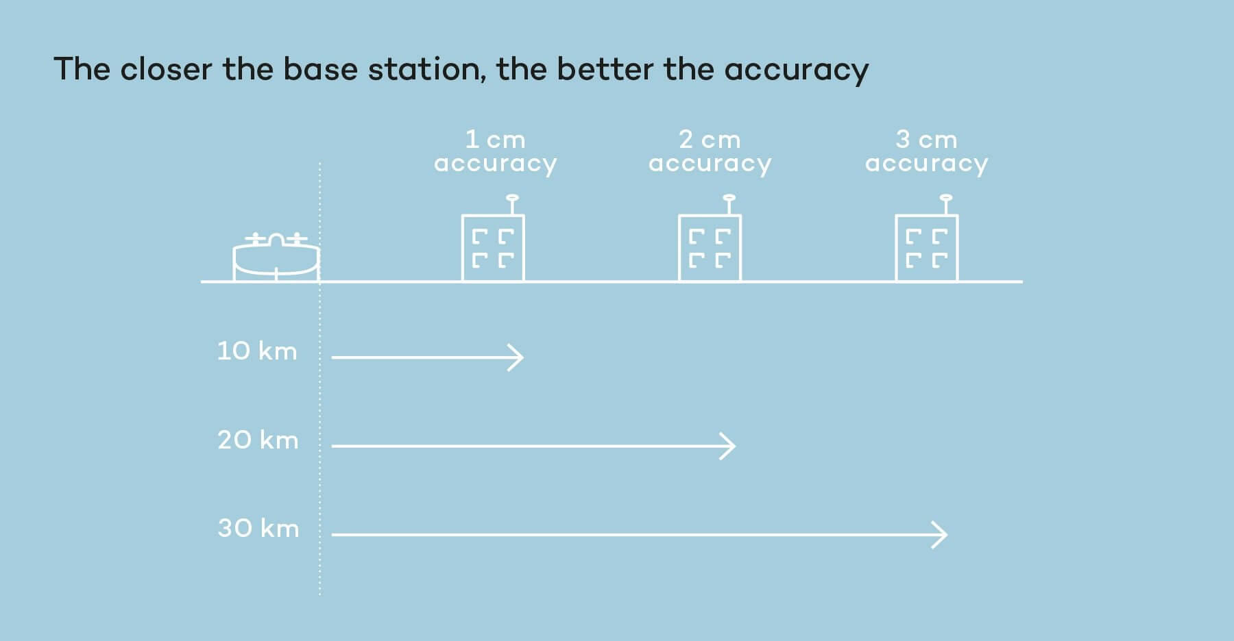PPK accuracy and distance to base station