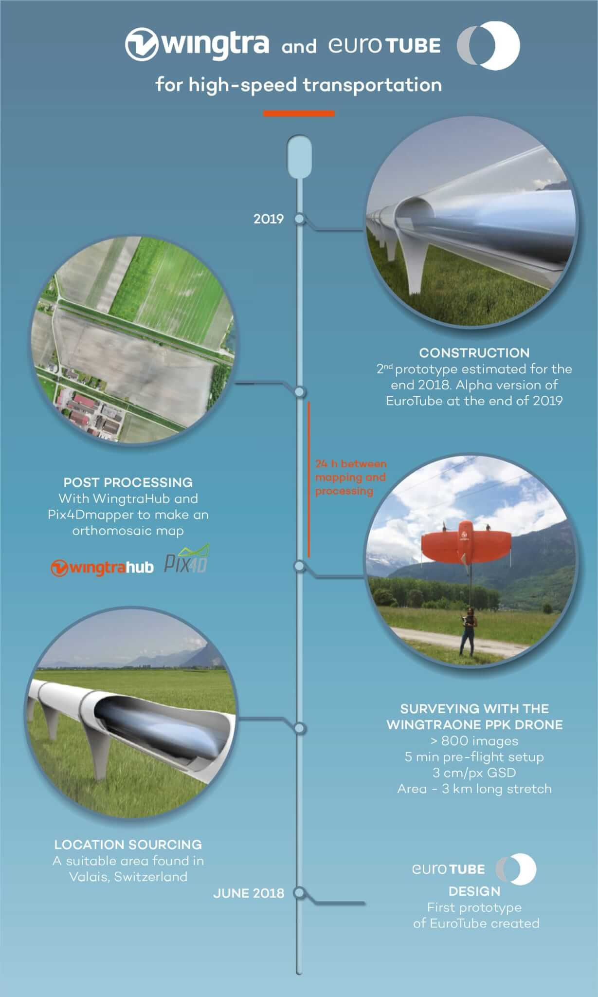 Eurotube and Wingtra infographic